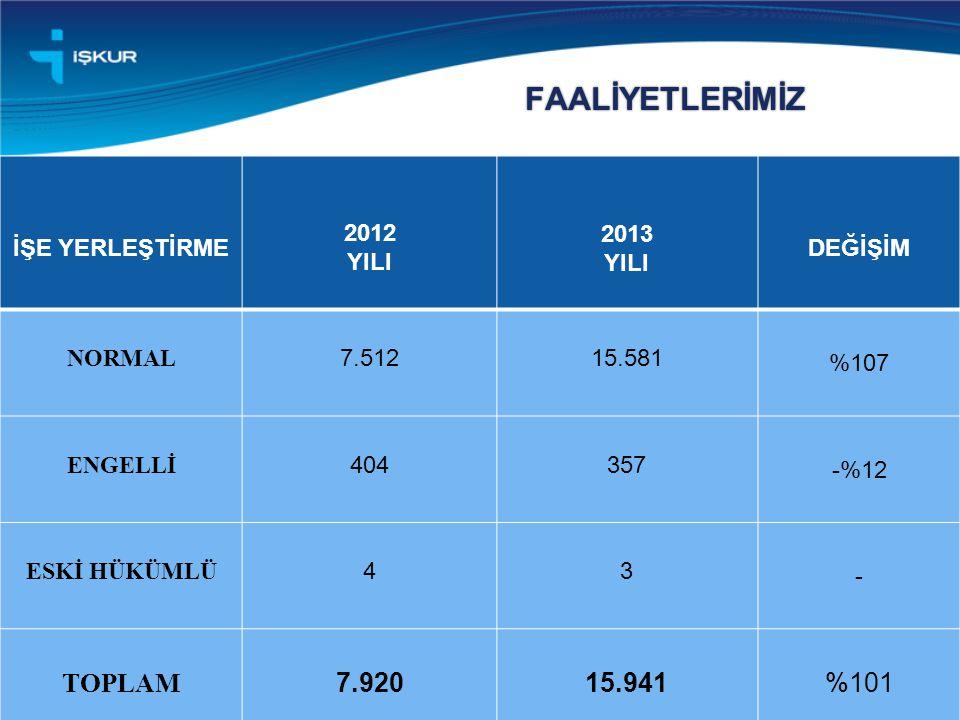 FAALİYETLERİMİZ TOPLAM 7.920 15.941 %101 İŞE YERLEŞTİRME 2012 YILI