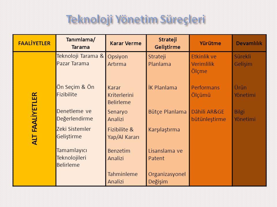 Teknoloji Yönetim Süreçleri
