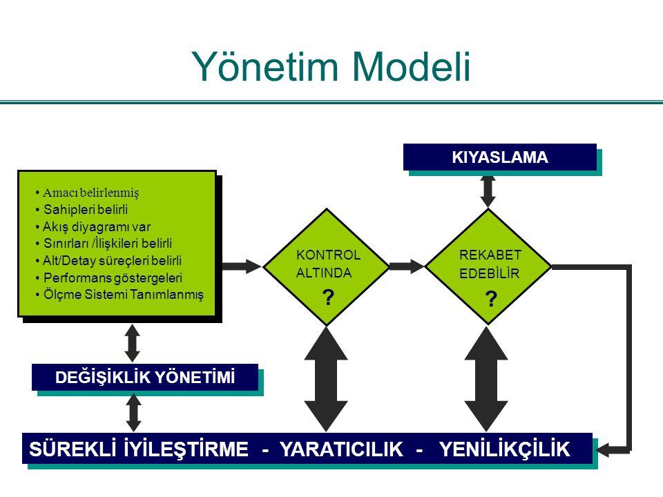 Yönetim Modeli SÜREKLİ İYİLEŞTİRME - YARATICILIK - YENİLİKÇİLİK