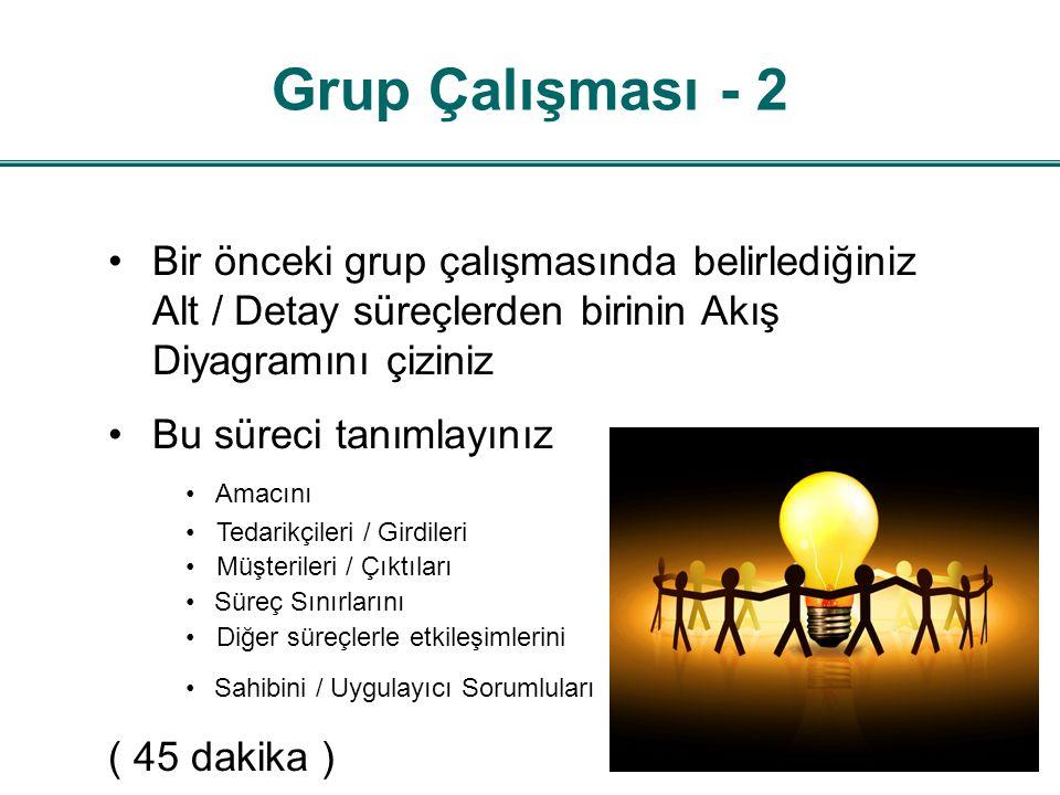 Grup Çalışması - 2 Bir önceki grup çalışmasında belirlediğiniz Alt / Detay süreçlerden birinin Akış Diyagramını çiziniz.