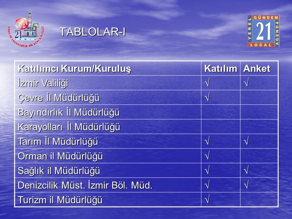 TABLOLAR-I Katılımcı Kurum/Kuruluş Katılım Anket İzmir Valiliği √
