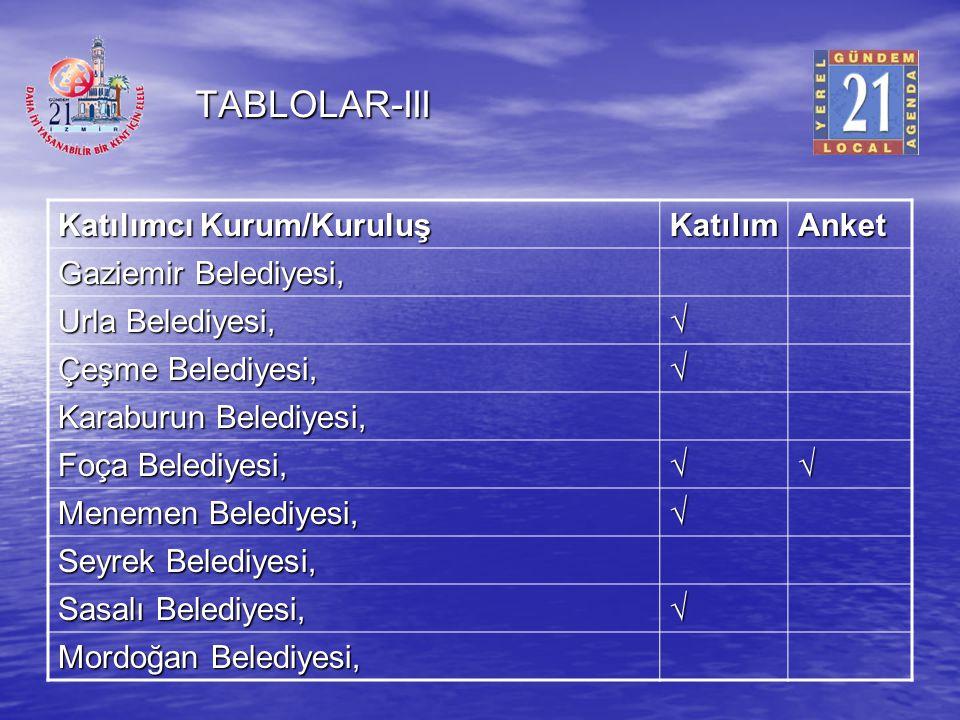 TABLOLAR-III Katılımcı Kurum/Kuruluş Katılım Anket