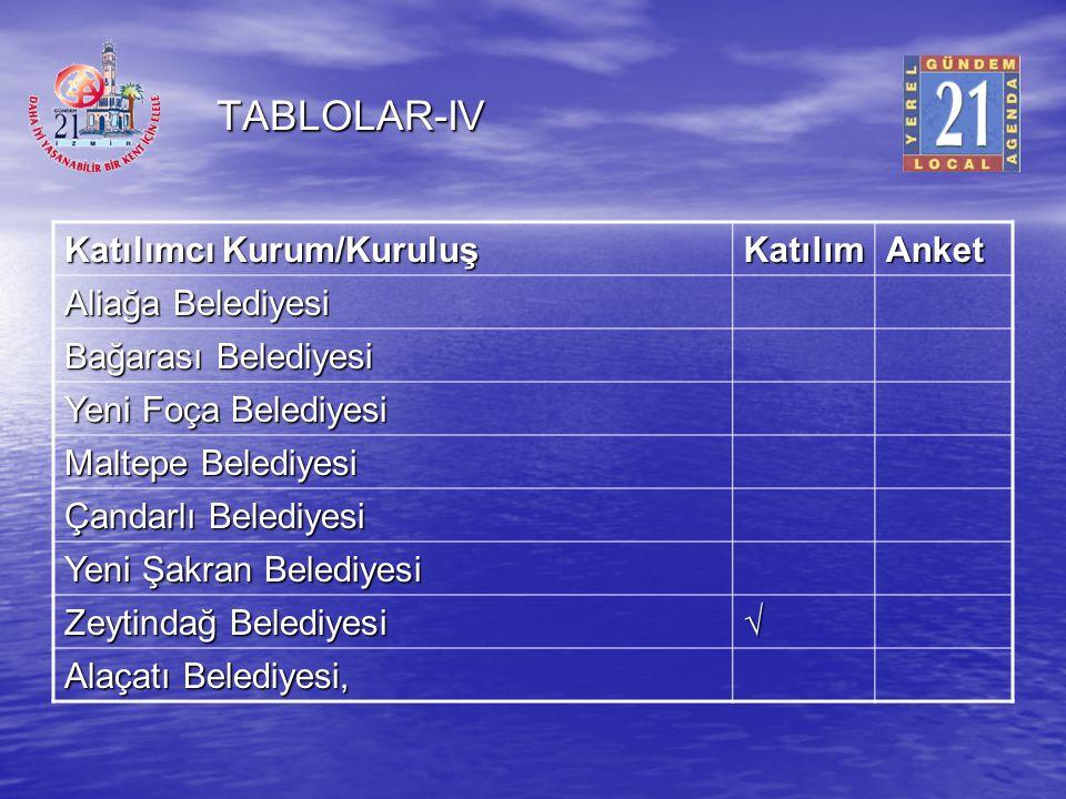TABLOLAR-IV Katılımcı Kurum/Kuruluş Katılım Anket Aliağa Belediyesi