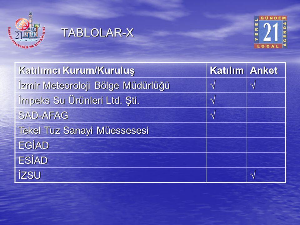 TABLOLAR-X Katılımcı Kurum/Kuruluş Katılım Anket
