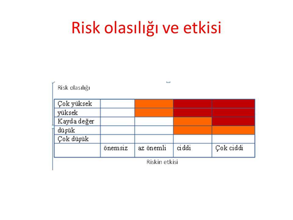 Risk olasılığı ve etkisi