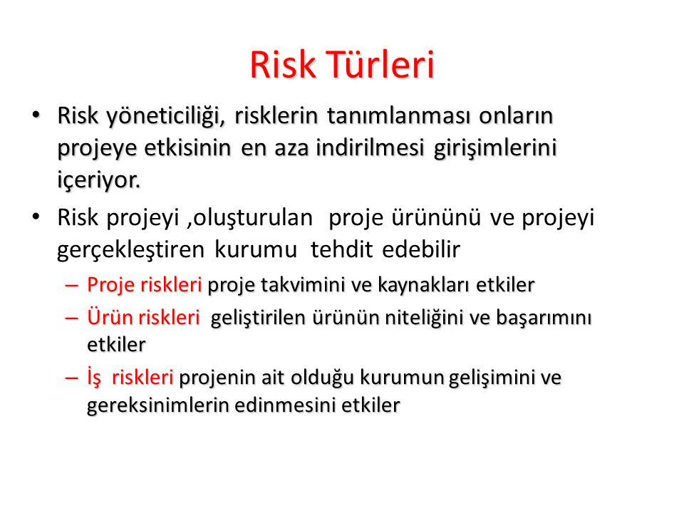 Risk Türleri Risk yöneticiliği, risklerin tanımlanması onların projeye etkisinin en aza indirilmesi girişimlerini içeriyor.