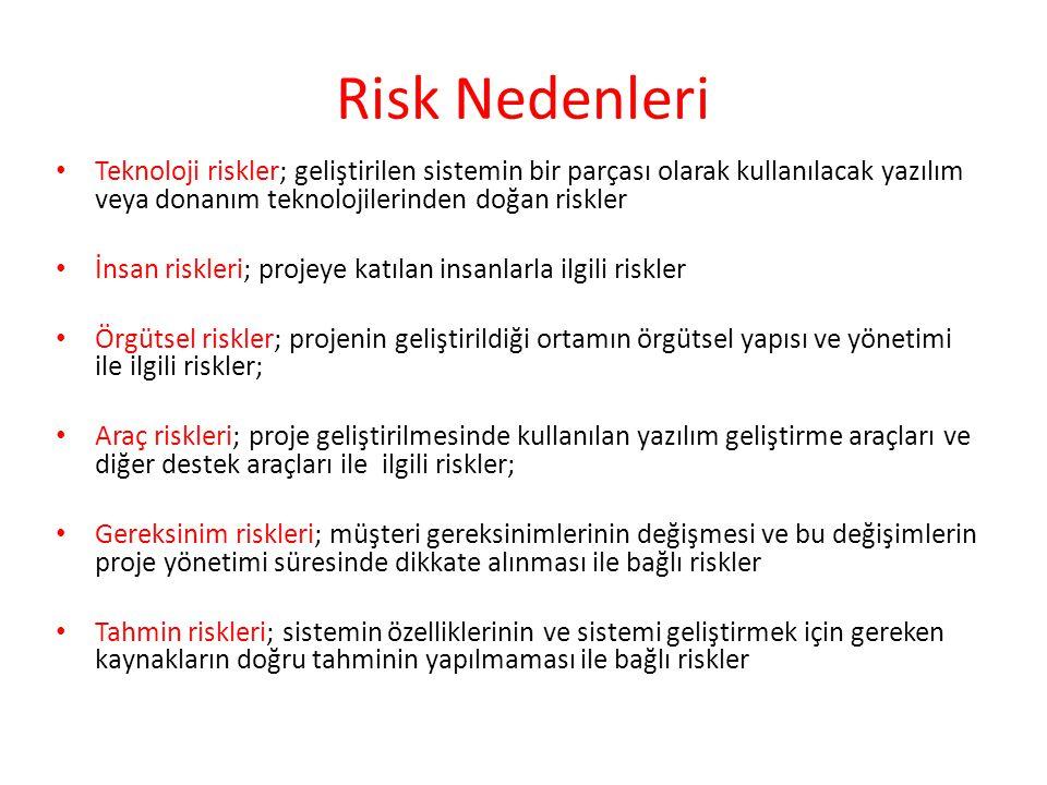 Risk Nedenleri Teknoloji riskler; geliştirilen sistemin bir parçası olarak kullanılacak yazılım veya donanım teknolojilerinden doğan riskler.