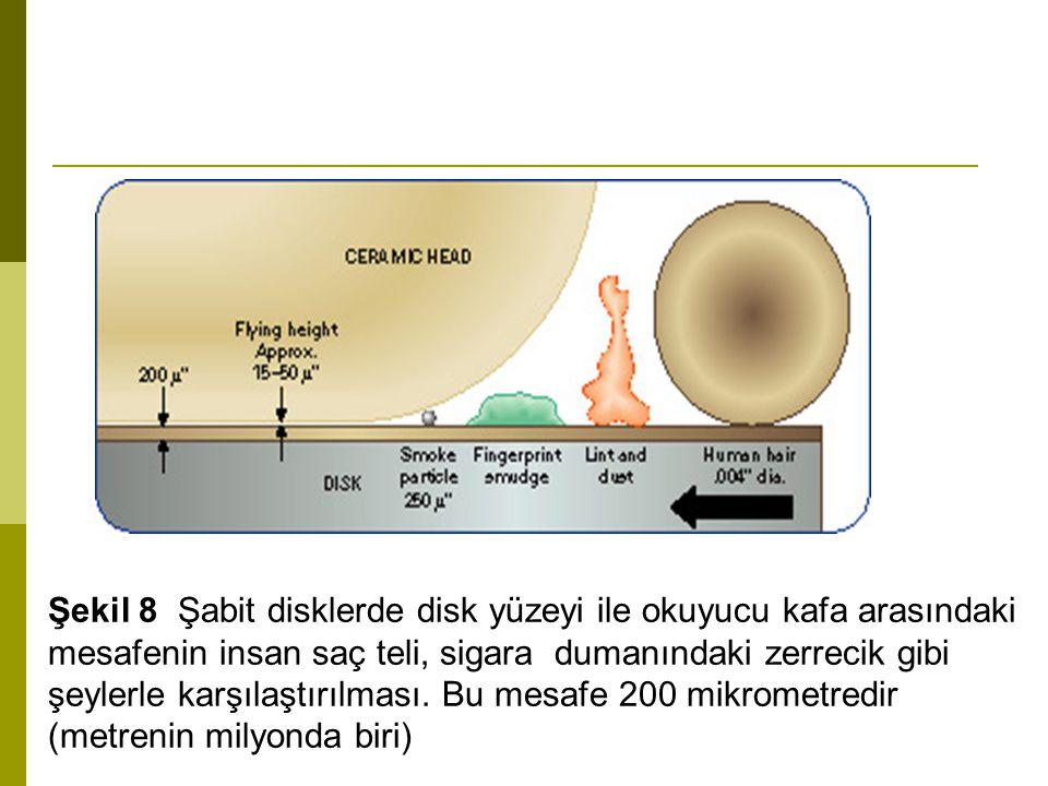 Şekil 8 Şabit disklerde disk yüzeyi ile okuyucu kafa arasındaki mesafenin insan saç teli, sigara dumanındaki zerrecik gibi şeylerle karşılaştırılması.