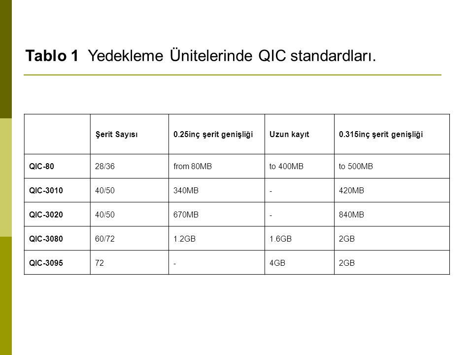 Tablo 1 Yedekleme Ünitelerinde QIC standardları.
