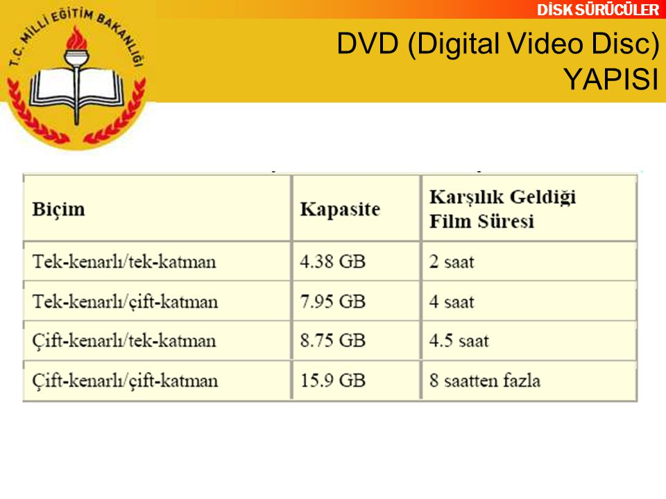 DVD (Digital Video Disc) YAPISI