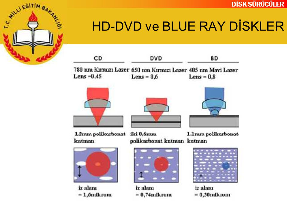 HD-DVD ve BLUE RAY DİSKLER