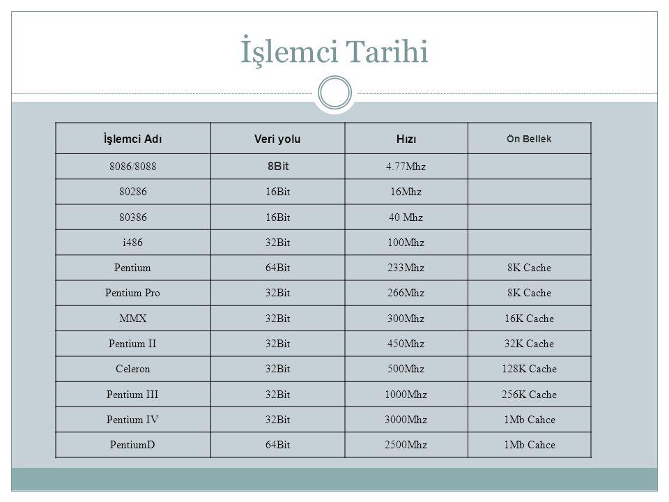 İşlemci Tarihi İşlemci Adı Veri yolu Hızı 8086/8088 8Bit 4.77Mhz 80286