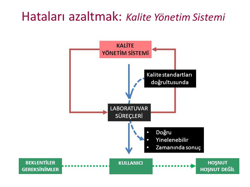 Hataları azaltmak: Kalite Yönetim Sistemi