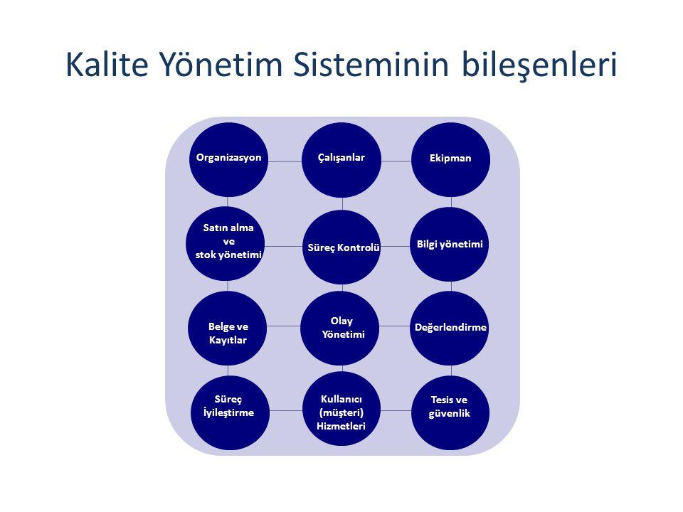 Kalite Yönetim Sisteminin bileşenleri