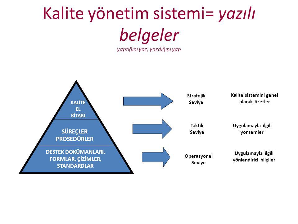 Kalite yönetim sistemi= yazılı belgeler yaptığını yaz, yazdığını yap