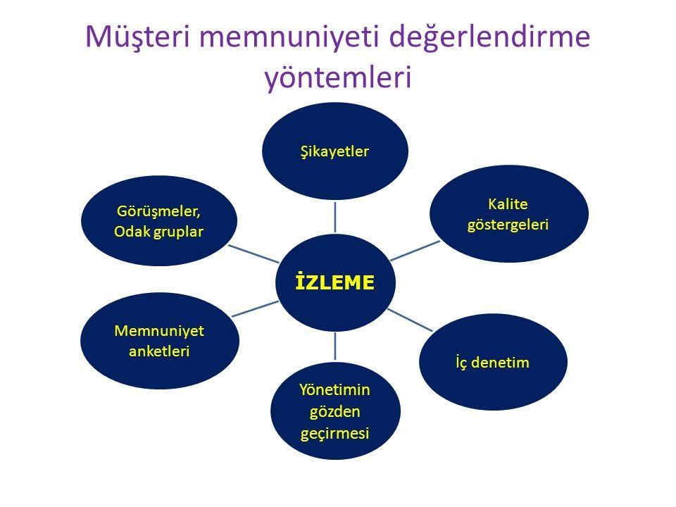 Müşteri memnuniyeti değerlendirme yöntemleri