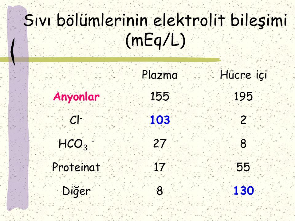 Sıvı bölümlerinin elektrolit bileşimi (mEq/L)