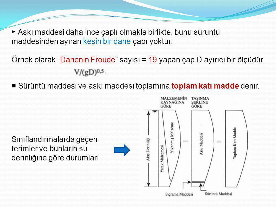 ► Askı maddesi daha ince çaplı olmakla birlikte, bunu süruntü maddesinden ayıran kesin bir dane çapı yoktur.