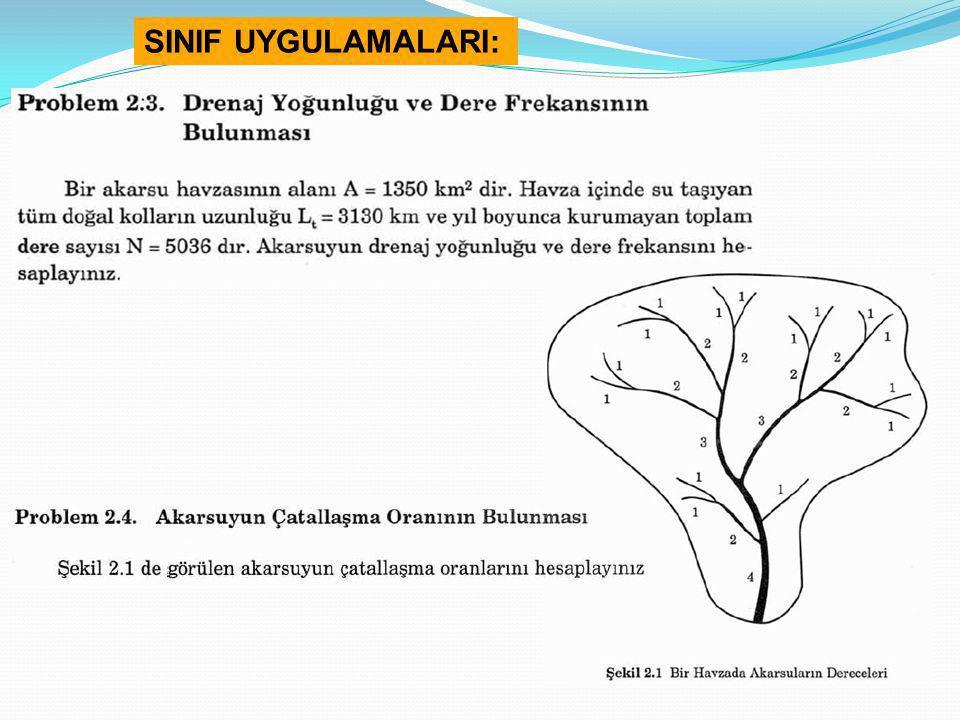 SINIF UYGULAMALARI: