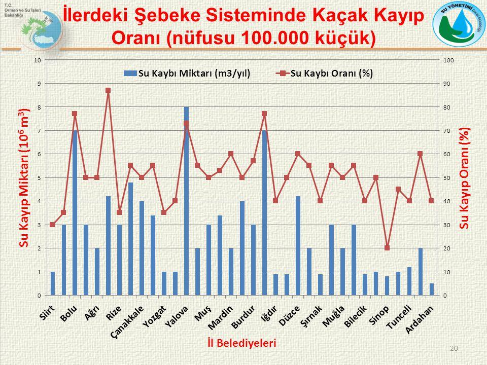 İlerdeki Şebeke Sisteminde Kaçak Kayıp Oranı (nüfusu 100.000 küçük)