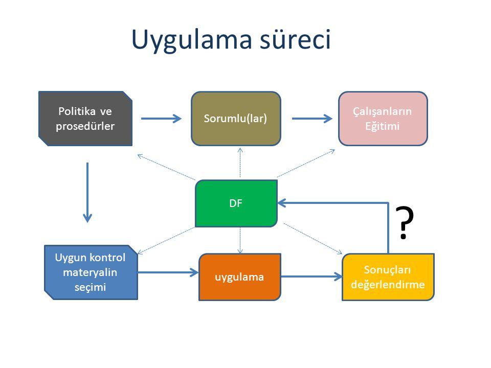 Uygulama süreci Politika ve prosedürler Sorumlu(lar)