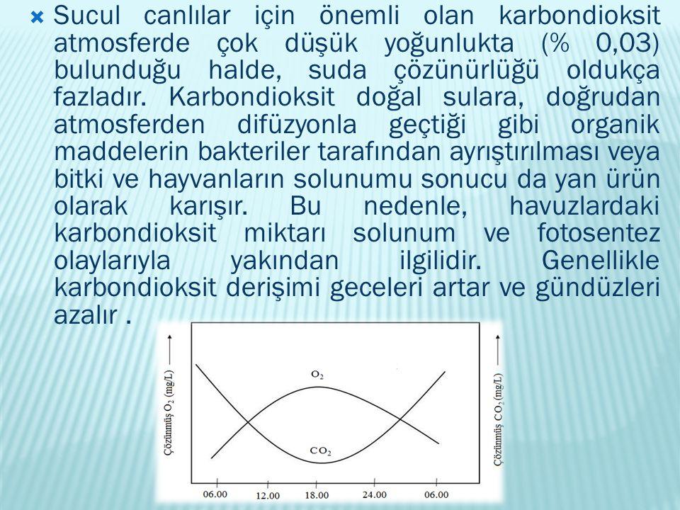 Sucul canlılar için önemli olan karbondioksit atmosferde çok düşük yoğunlukta (% 0,03) bulunduğu halde, suda çözünürlüğü oldukça fazladır.