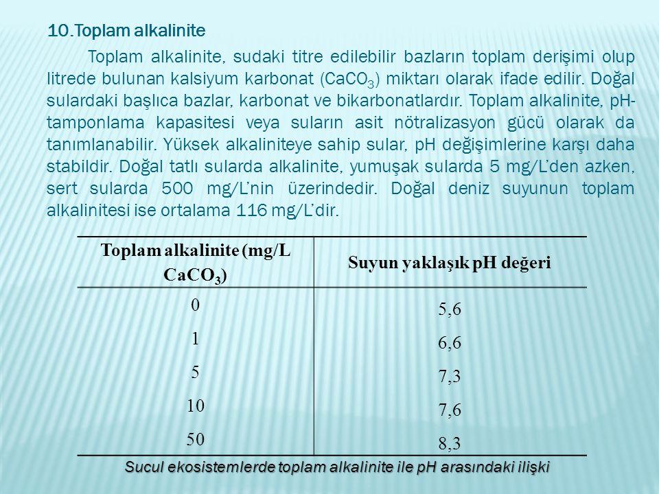 Toplam alkalinite (mg/L CaCO3) Suyun yaklaşık pH değeri