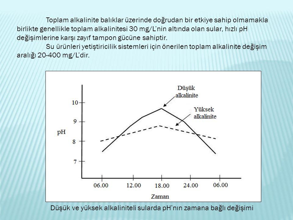 Düşük ve yüksek alkaliniteli sularda pH'nın zamana bağlı değişimi