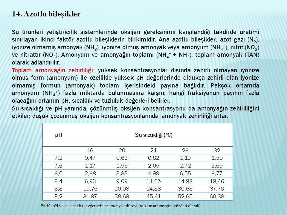 14. Azotlu bileşikler