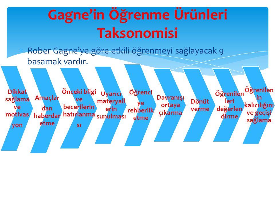 Gagne'in Öğrenme Ürünleri Taksonomisi
