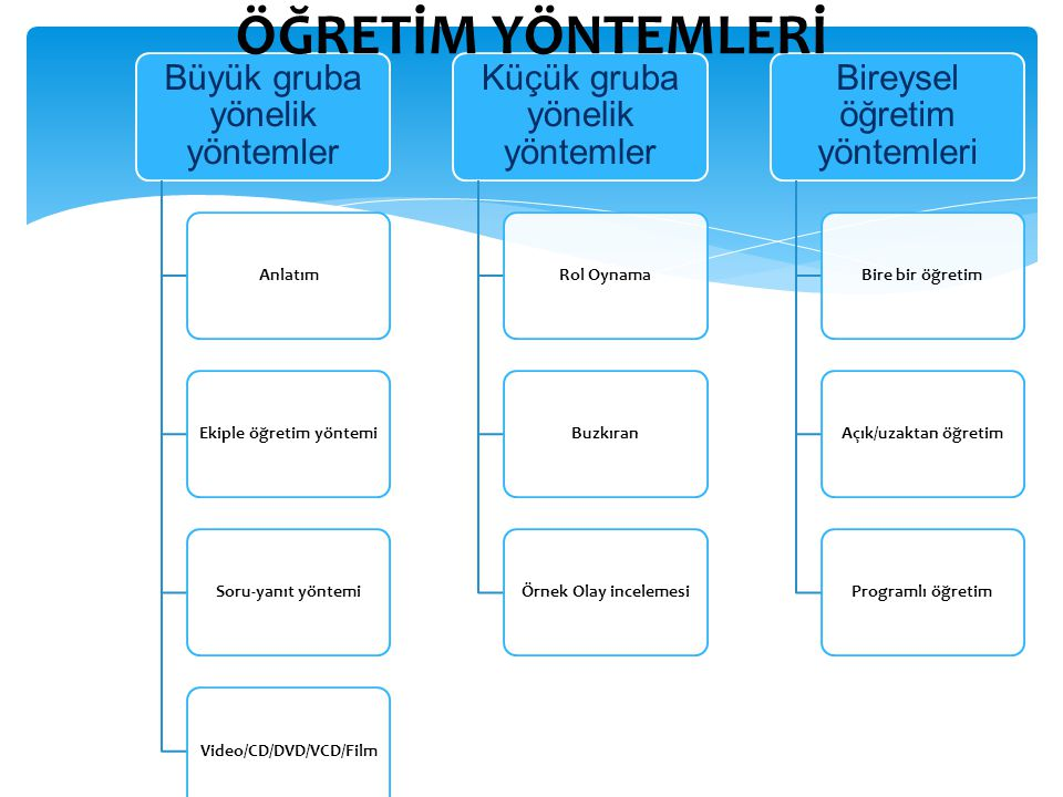 Ekiple öğretim yöntemi Video/CD/DVD/VCD/Film