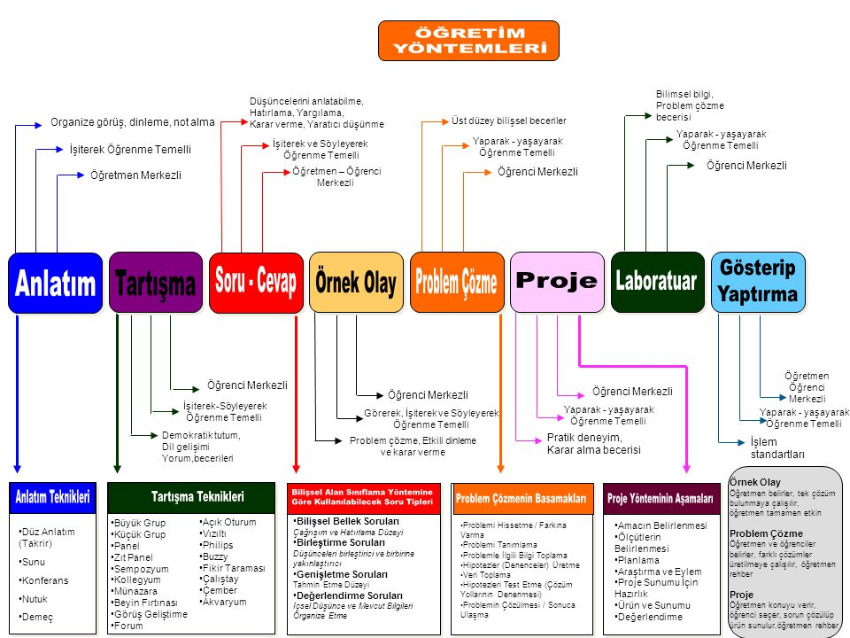 Bilişsel Alan Sınıflama Yöntemine Göre Kullanılabilecek Soru Tipleri