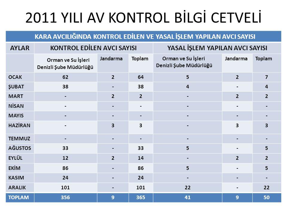 2011 YILI AV KONTROL BİLGİ CETVELİ