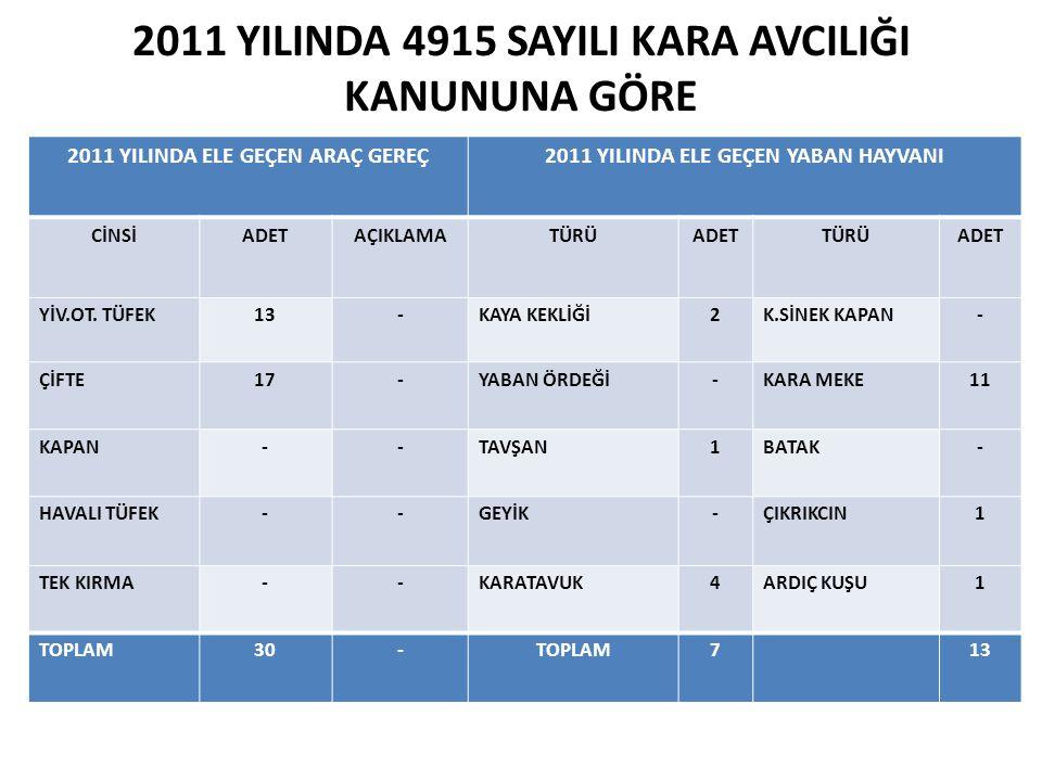 2011 YILINDA 4915 SAYILI KARA AVCILIĞI KANUNUNA GÖRE