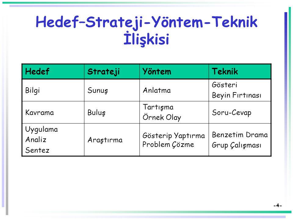Hedef–Strateji-Yöntem-Teknik İlişkisi