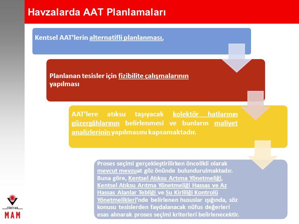 Havzalarda AAT Planlamaları
