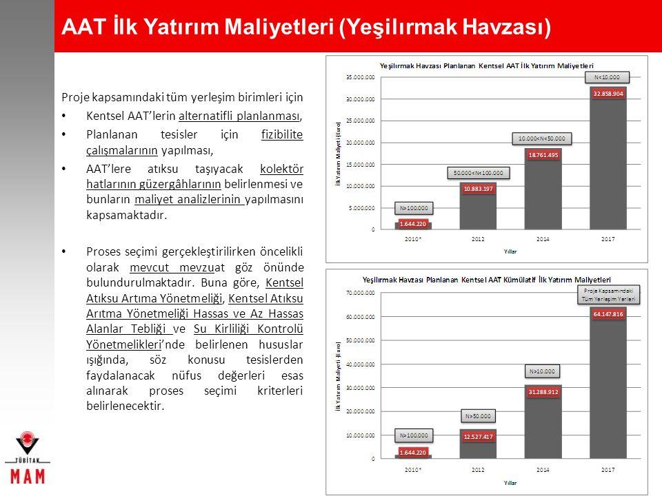 AAT İlk Yatırım Maliyetleri (Yeşilırmak Havzası)