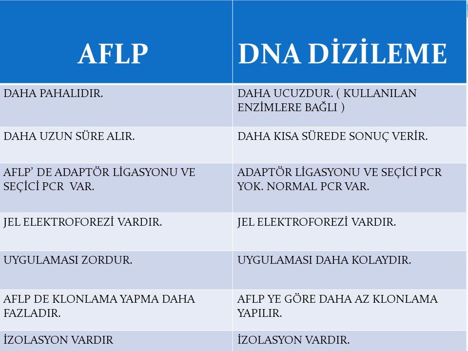 AFLP DNA DİZİLEME DAHA PAHALIDIR.