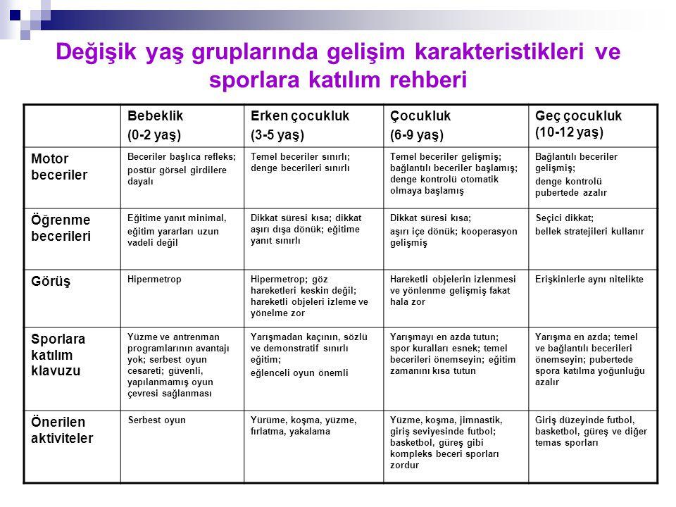 Değişik yaş gruplarında gelişim karakteristikleri ve sporlara katılım rehberi