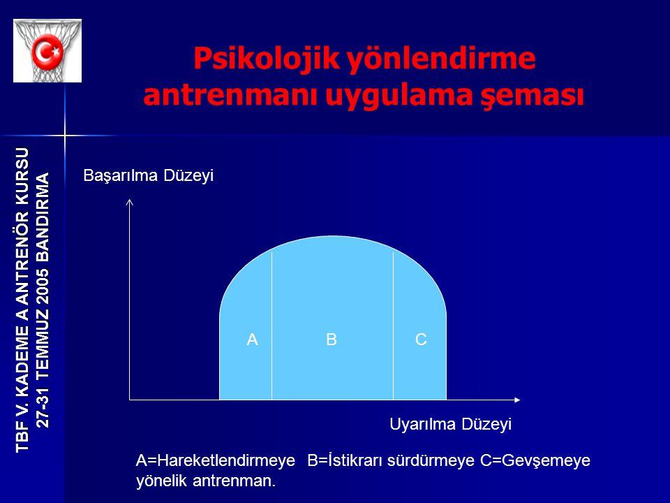 Psikolojik yönlendirme antrenmanı uygulama şeması