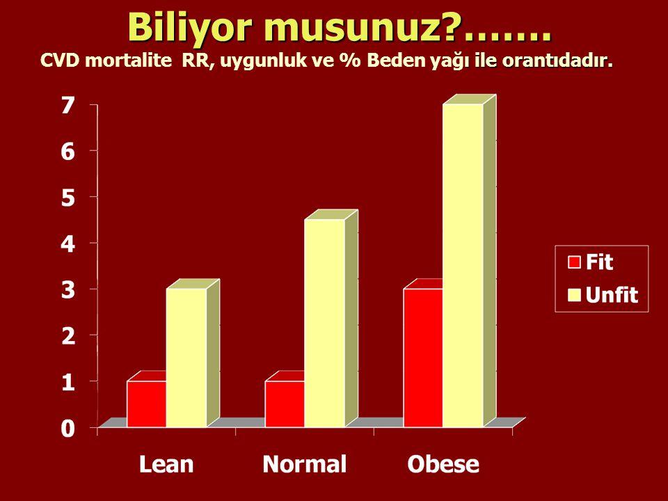 Biliyor musunuz ……. CVD mortalite RR, uygunluk ve % Beden yağı ile orantıdadır. Blair SN: Cin J Sport Med. 2003 Sep;13(5):319-320.