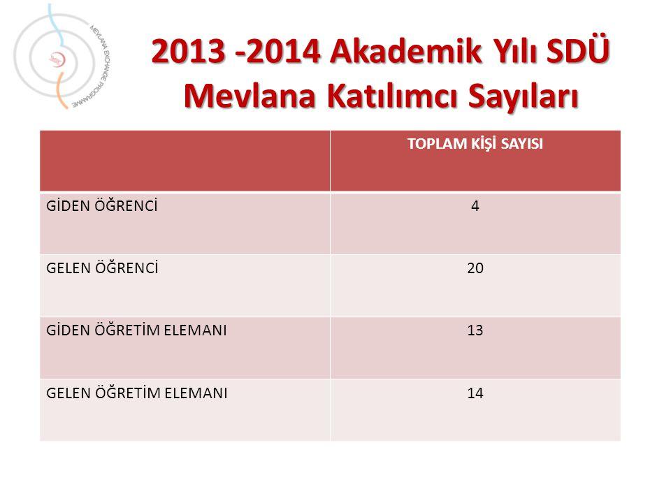 2013 -2014 Akademik Yılı SDÜ Mevlana Katılımcı Sayıları