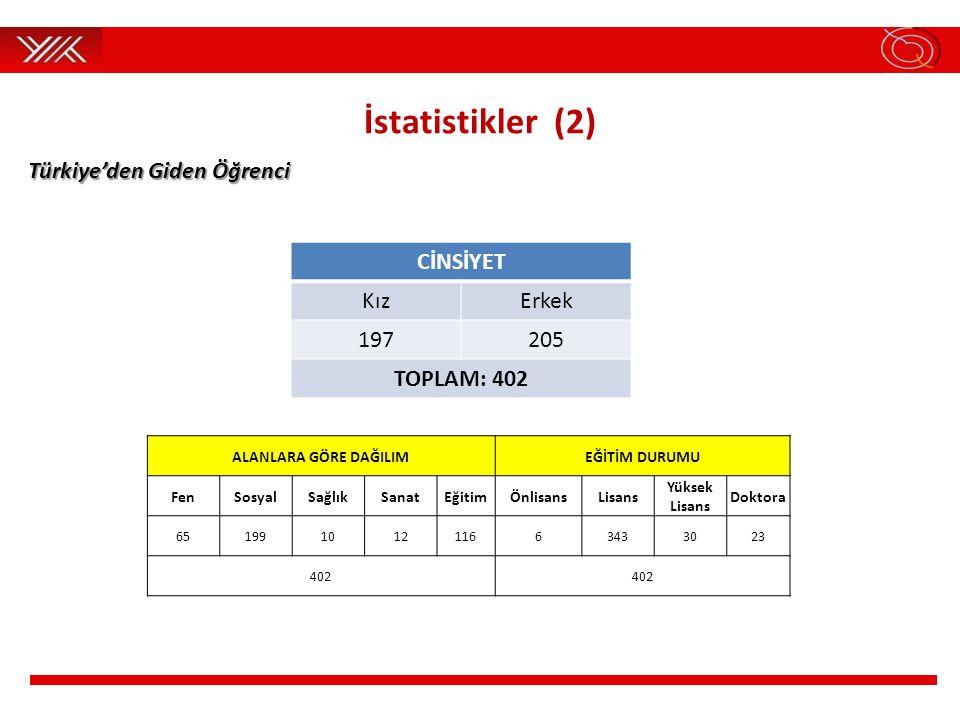 İstatistikler (2) Türkiye'den Giden Öğrenci CİNSİYET Kız Erkek 197 205