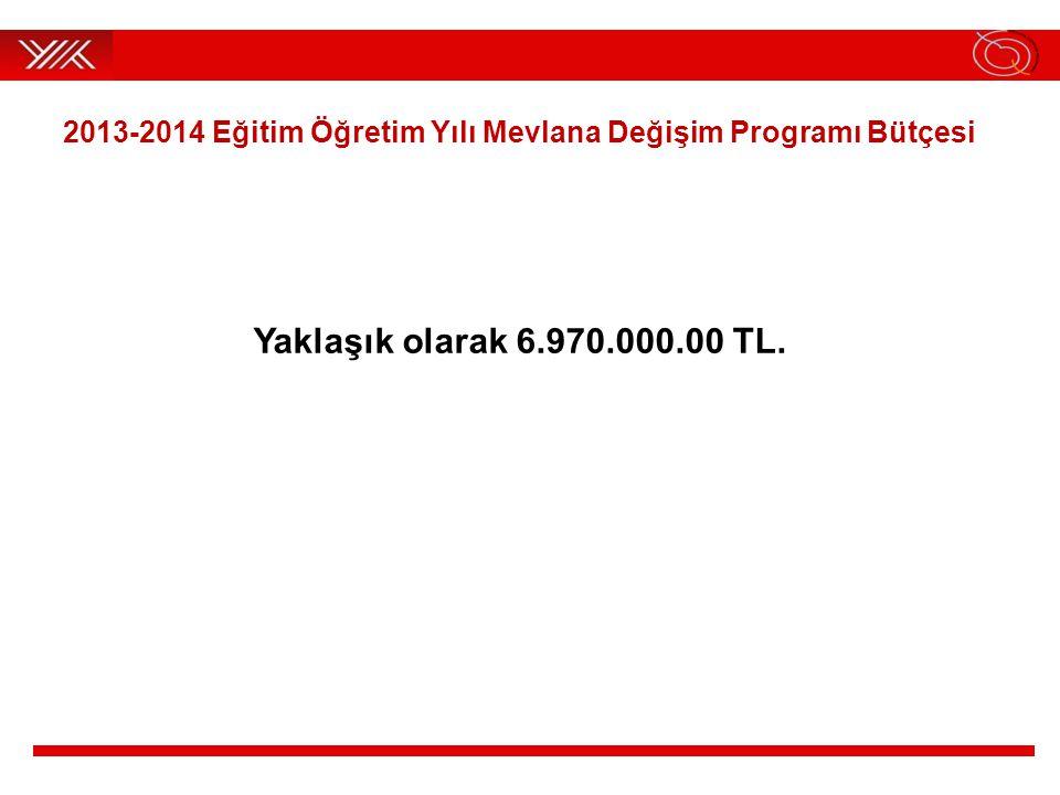 2013-2014 Eğitim Öğretim Yılı Mevlana Değişim Programı Bütçesi