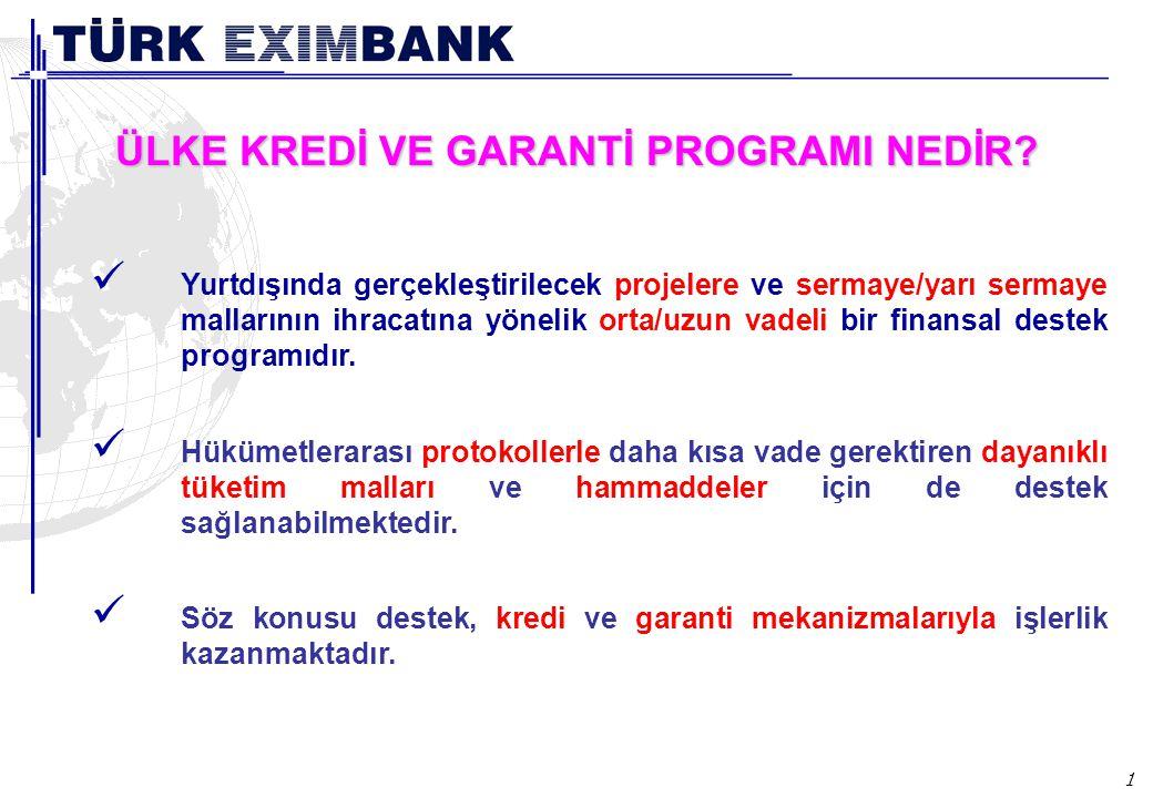 Ülke Kredi/Garanti Programı ile Türk ihracatçı ve müteahhitlerinin yeni ülkelere açılmalarına ve ticari/politik risk taşıyan pazarlarda güvence altında iş yapabilmelerine olanak sağlamaktadır.