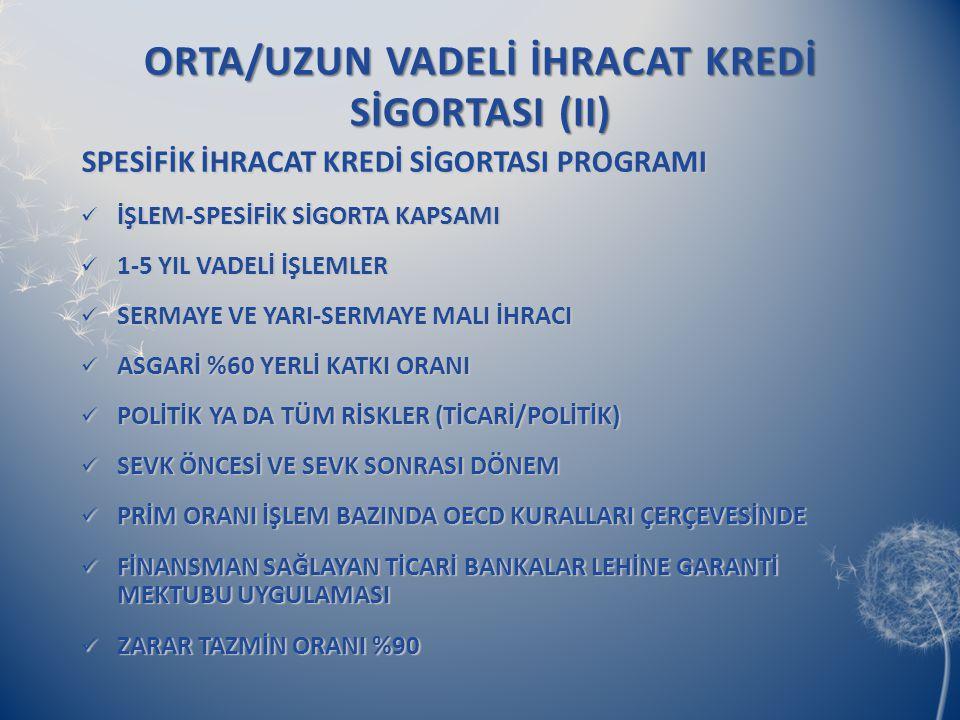 ORTA/UZUN VADELİ İHRACAT KREDİ SİGORTASI (II)