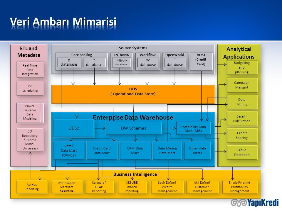 Veri Ambarı Mimarisi Enterprise Data Warehouse Analytical Applications