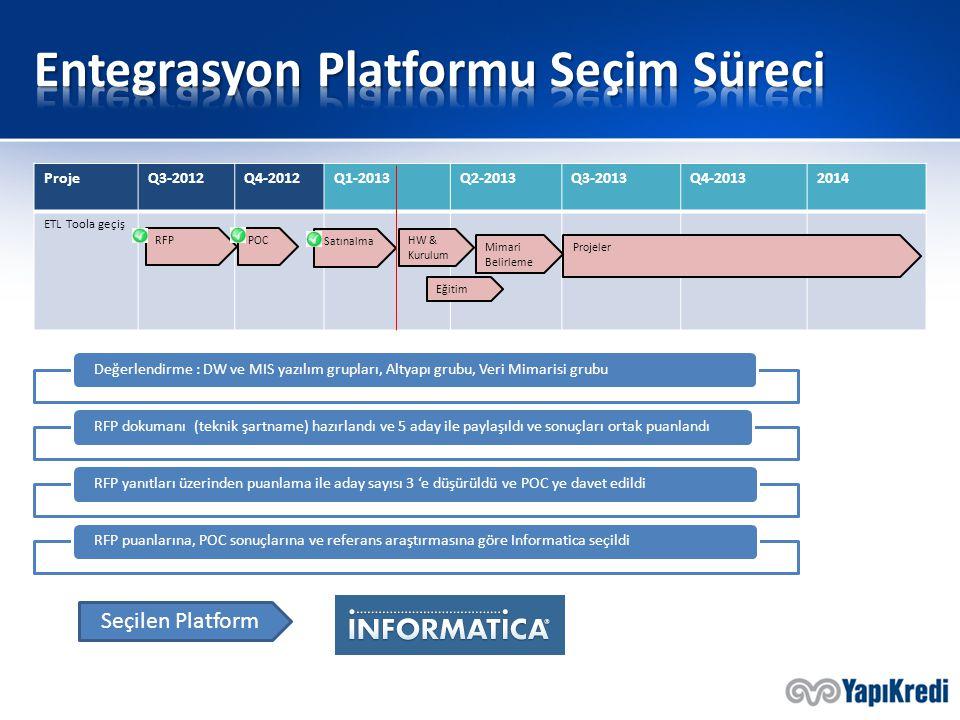 Entegrasyon Platformu Seçim Süreci