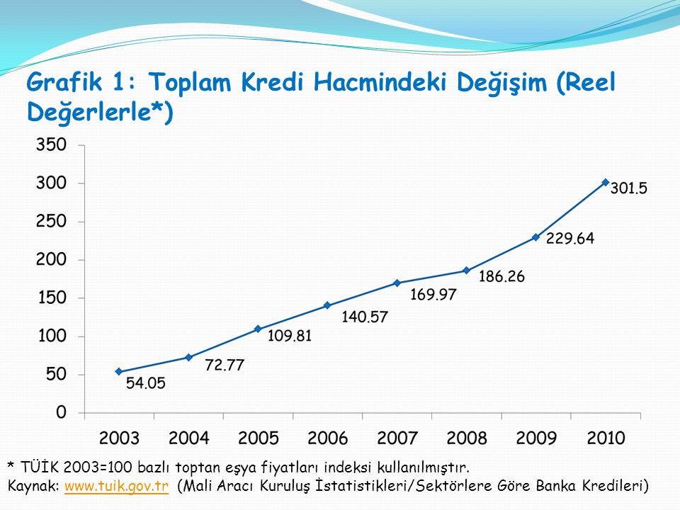 Grafik 1: Toplam Kredi Hacmindeki Değişim (Reel Değerlerle*)