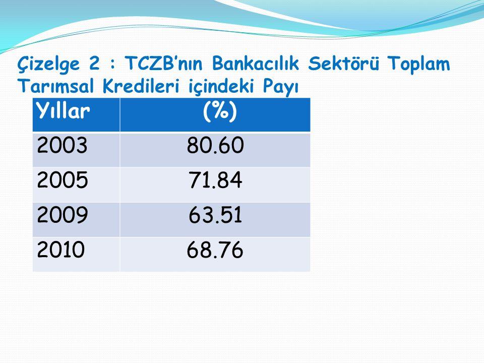 Çizelge 2 : TCZB'nın Bankacılık Sektörü Toplam Tarımsal Kredileri içindeki Payı